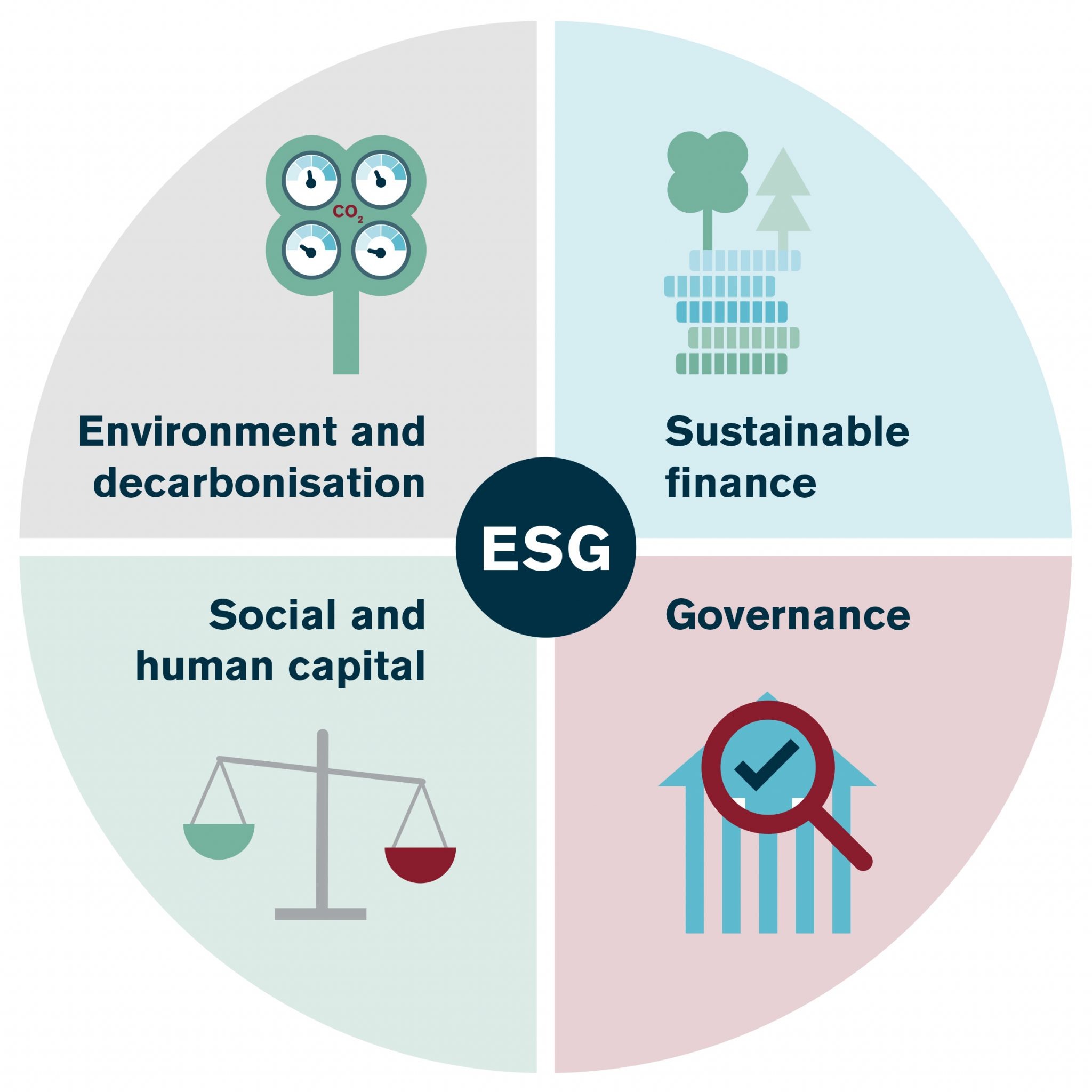ESG, sustainability and responsible business